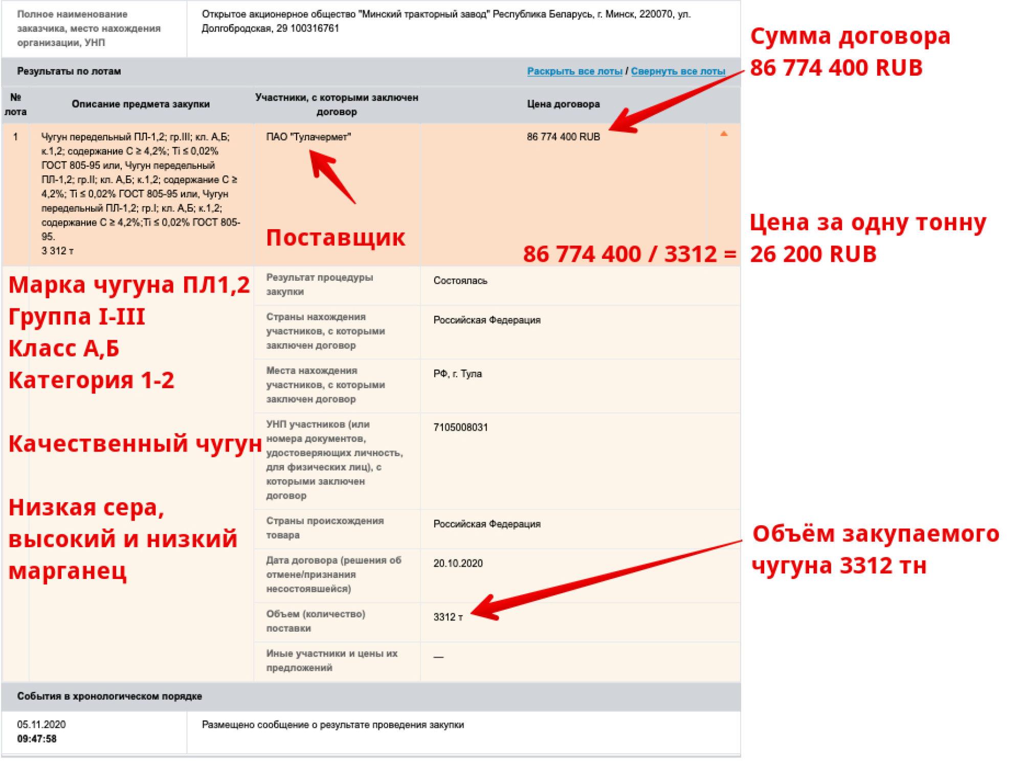 Закупка чугуна передельного Минским тракторным заводом у ПАО «Тулачермет»